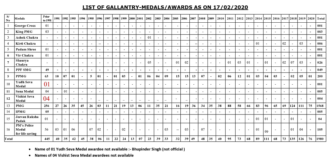 List of Gallantry - Medals / Awards as on 17/02/2020