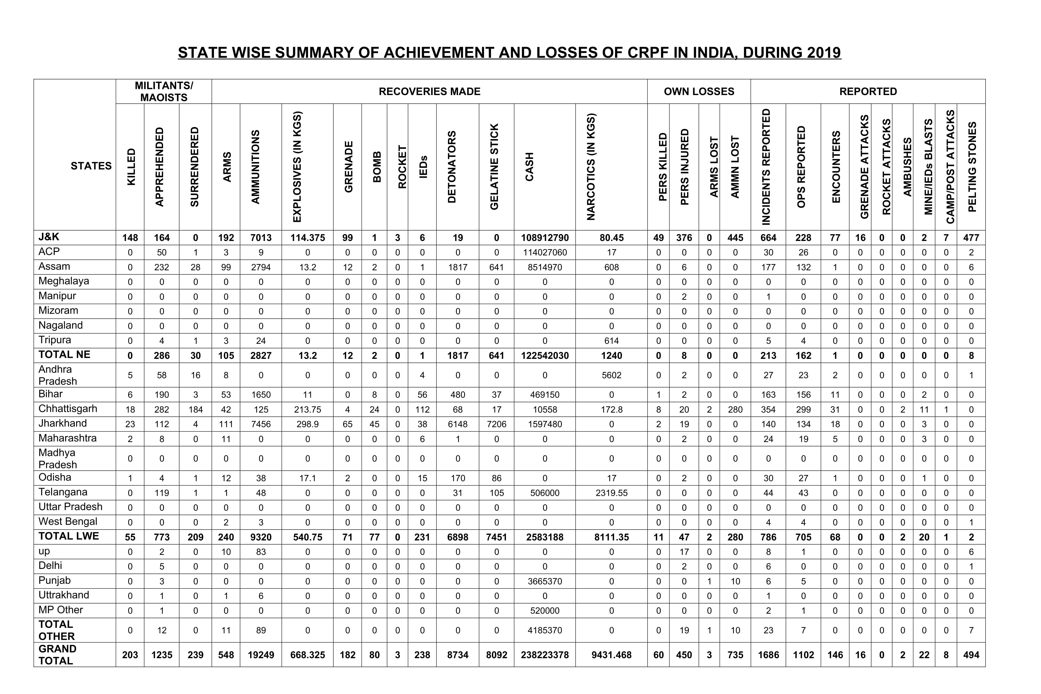 Stare wise Summary of Achievements of CRPF in 2019