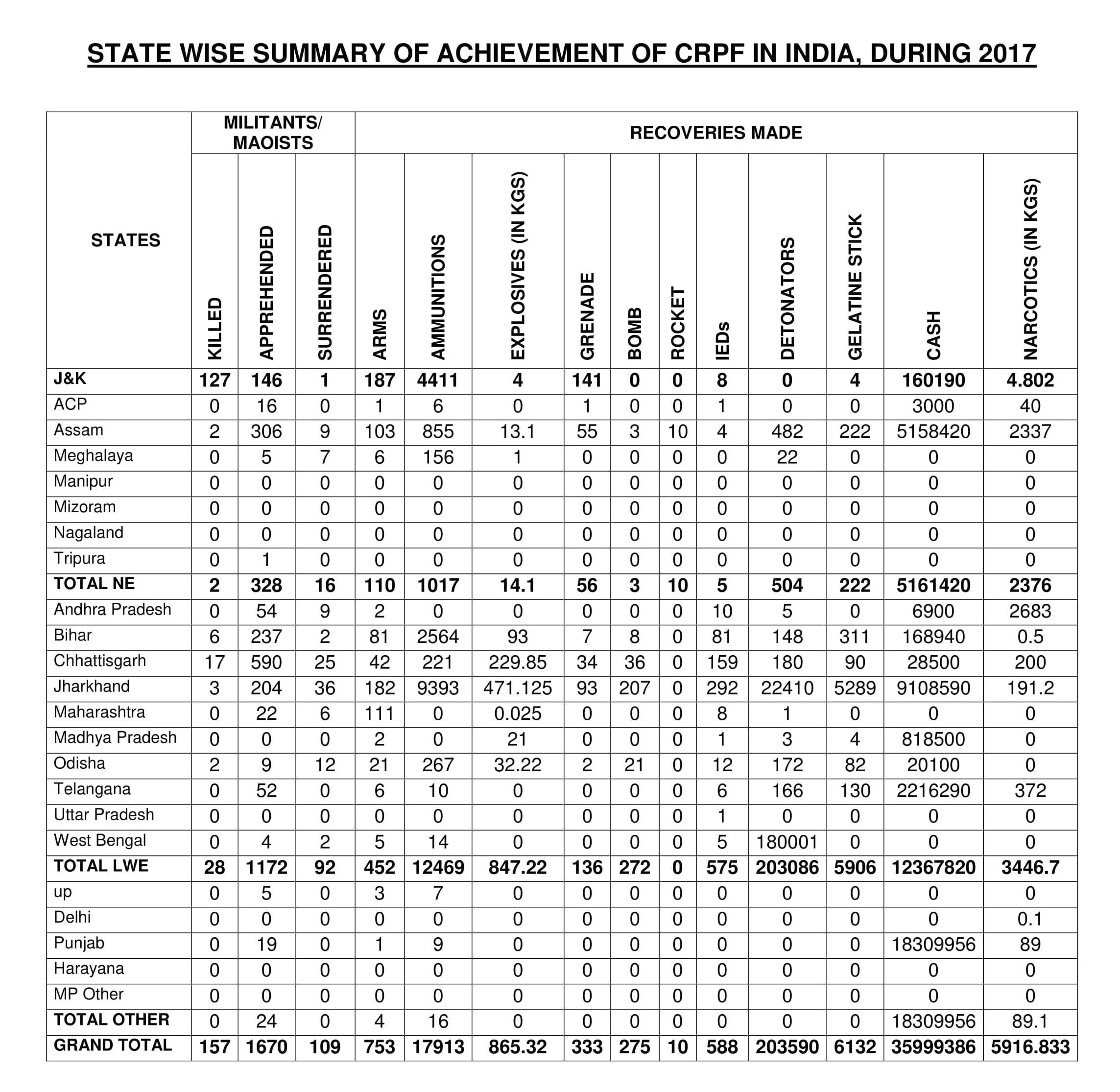 Stare wise Summary of Achievements of CRPF in 2017