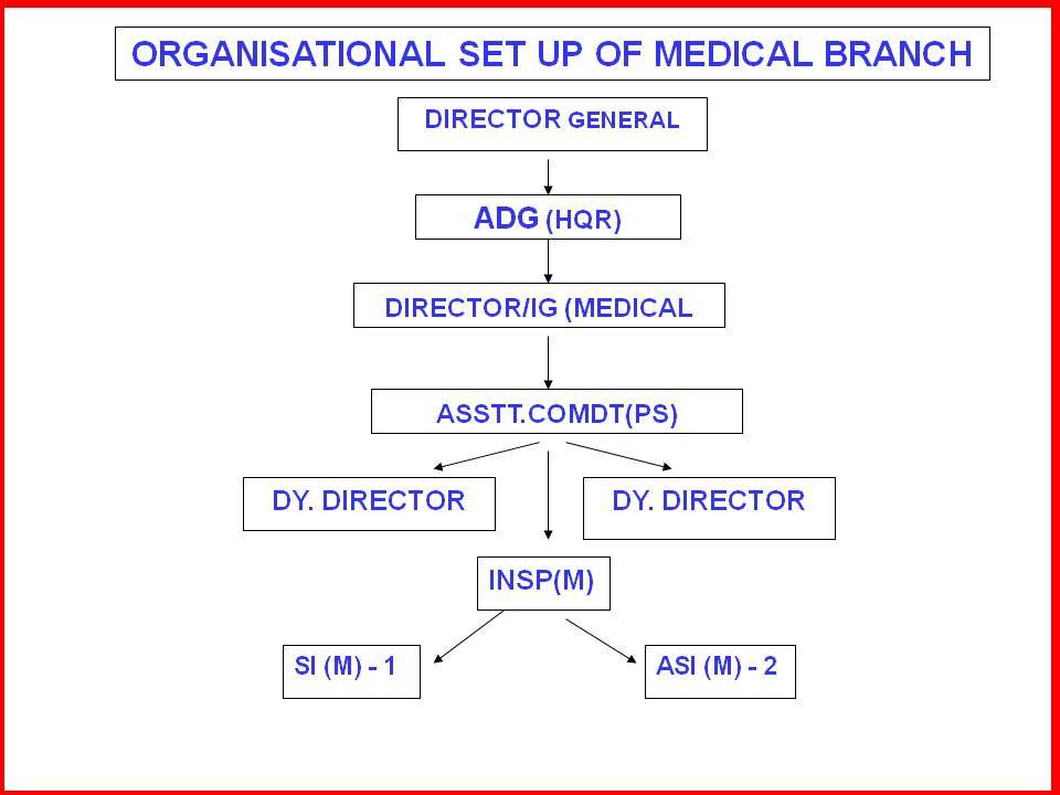 Medical   Central Reserve Police Force, Government of India