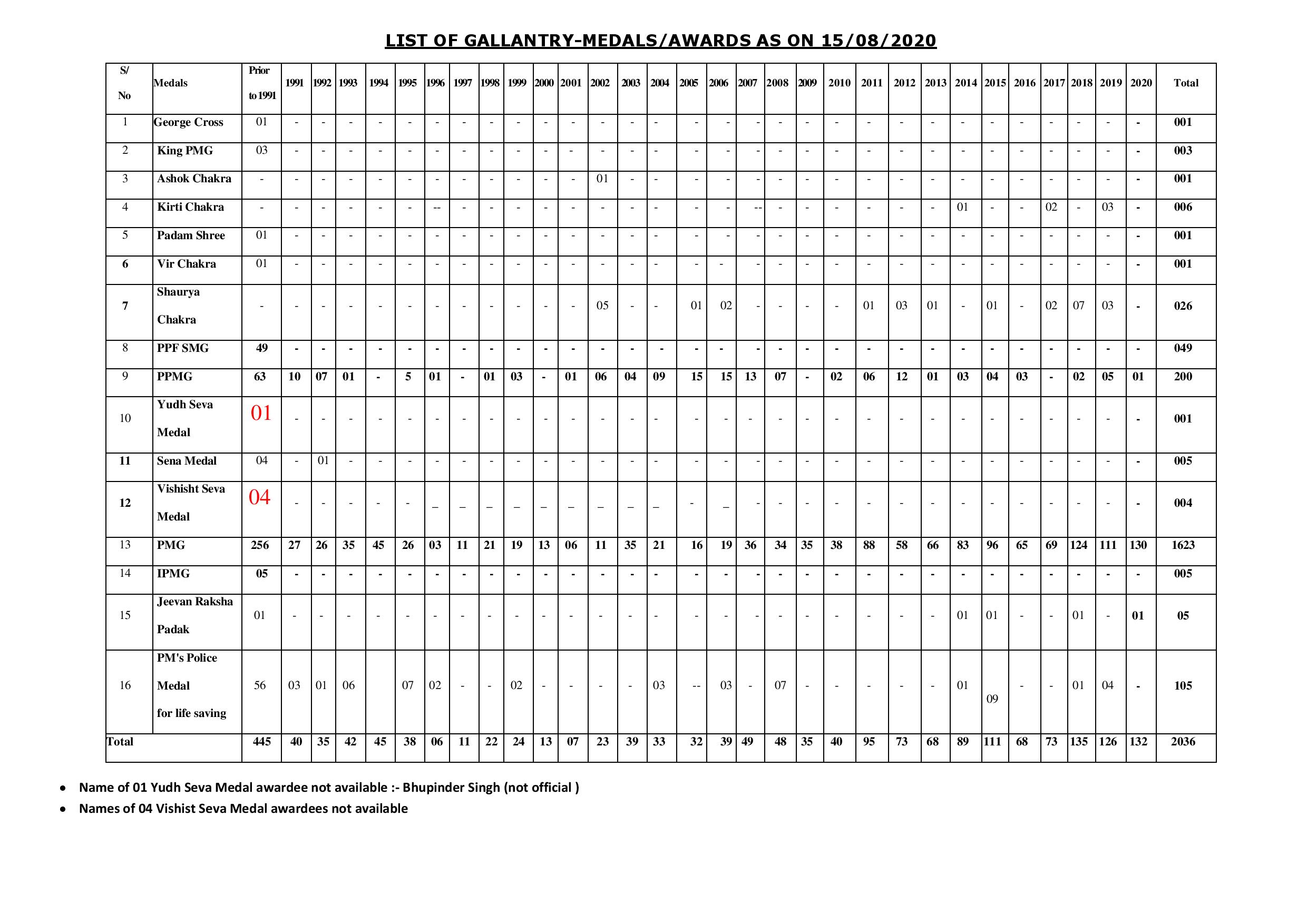 List of Gallantry - Medals / Awards as on 15/08/2020