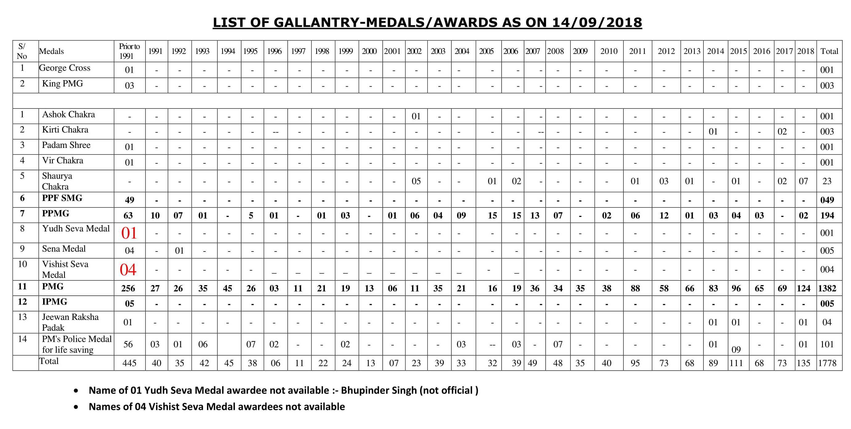List of Gallantry - Medals / Awards as on 14/09/2018