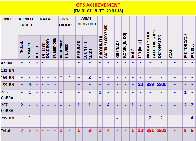 OPS Achievements